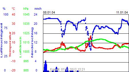 Grafik der Wettermesswerte der Woche 02 / 2004