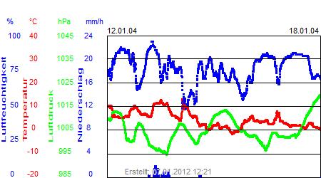 Grafik der Wettermesswerte der Woche 03 / 2004