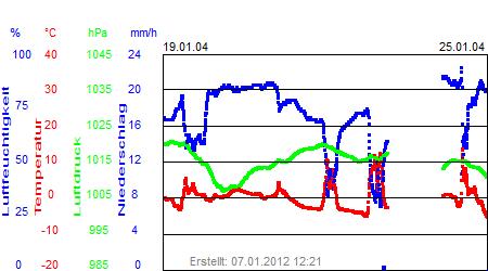Grafik der Wettermesswerte der Woche 04 / 2004