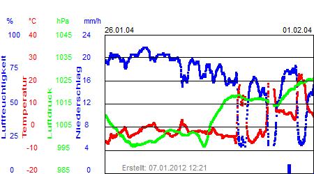 Grafik der Wettermesswerte der Woche 05 / 2004