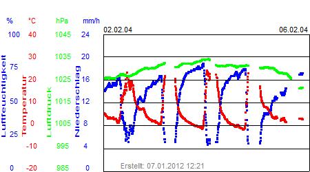 Grafik der Wettermesswerte der Woche 06 / 2004