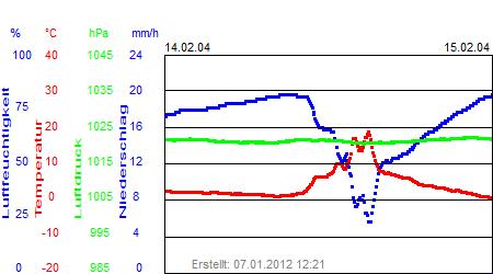 Grafik der Wettermesswerte der Woche 07 / 2004
