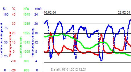 Grafik der Wettermesswerte der Woche 08 / 2004