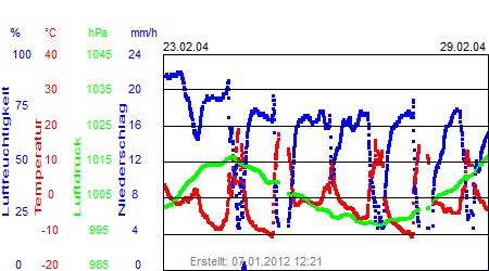 Grafik der Wettermesswerte der Woche 09 / 2004