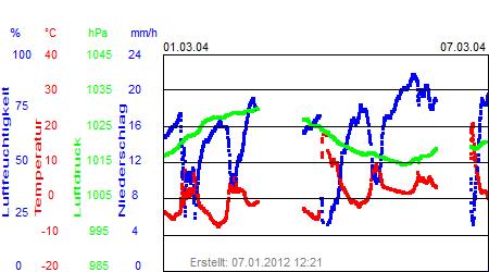 Grafik der Wettermesswerte der Woche 10 / 2004