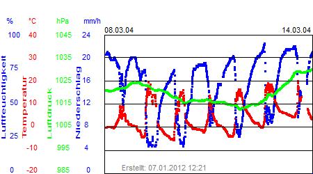Grafik der Wettermesswerte der Woche 11 / 2004