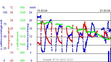 Grafik der Wettermesswerte der Woche 12 / 2004