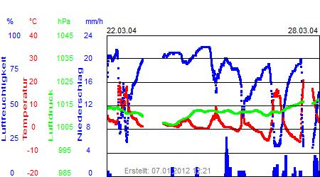 Grafik der Wettermesswerte der Woche 13 / 2004