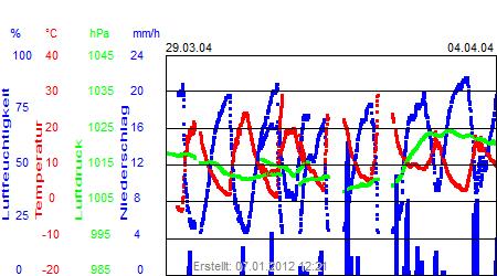 Grafik der Wettermesswerte der Woche 14 / 2004