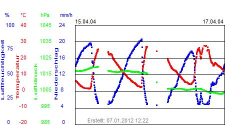 Grafik der Wettermesswerte der Woche 16 / 2004