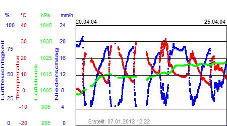Grafik der Wettermesswerte der Woche 17 / 2004