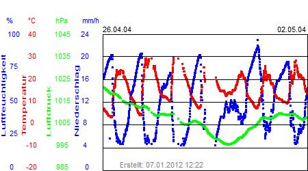 Grafik der Wettermesswerte der Woche 18 / 2004