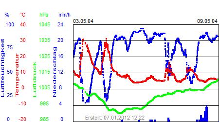 Grafik der Wettermesswerte der Woche 19 / 2004