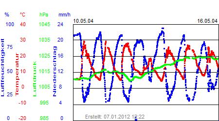 Grafik der Wettermesswerte der Woche 20 / 2004