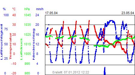 Grafik der Wettermesswerte der Woche 21 / 2004