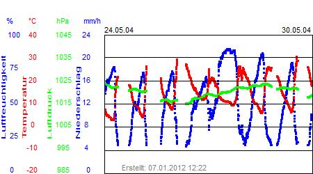 Grafik der Wettermesswerte der Woche 22 / 2004