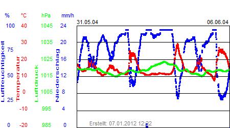 Grafik der Wettermesswerte der Woche 23 / 2004