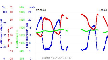 Grafik der Wettermesswerte der Woche 24 / 2004