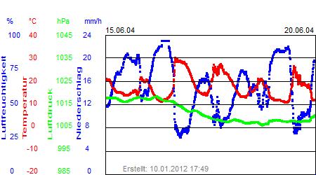 Grafik der Wettermesswerte der Woche 25 / 2004