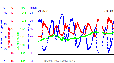 Grafik der Wettermesswerte der Woche 26 / 2004