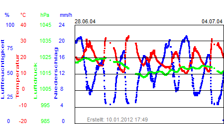 Grafik der Wettermesswerte der Woche 27 / 2004