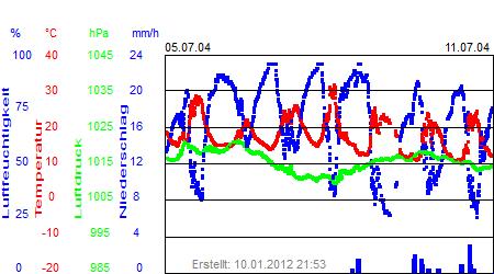 Grafik der Wettermesswerte der Woche 28 / 2004