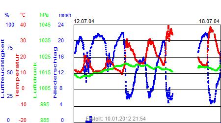Grafik der Wettermesswerte der Woche 29 / 2004