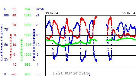 Grafik der Wettermesswerte der Woche 30 / 2004