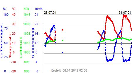 Grafik der Wettermesswerte der Woche 31 / 2004