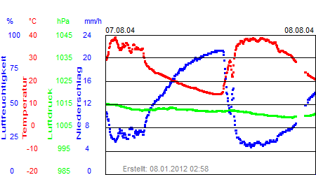 Grafik der Wettermesswerte der Woche 32 / 2004
