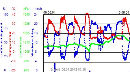 Grafik der Wettermesswerte der Woche 33 / 2004