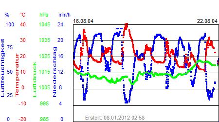 Grafik der Wettermesswerte der Woche 34 / 2004