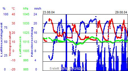 Grafik der Wettermesswerte der Woche 35 / 2004