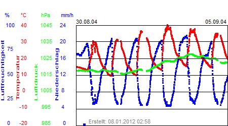 Grafik der Wettermesswerte der Woche 36 / 2004