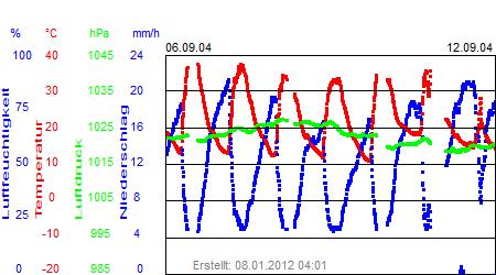 Grafik der Wettermesswerte der Woche 37 / 2004