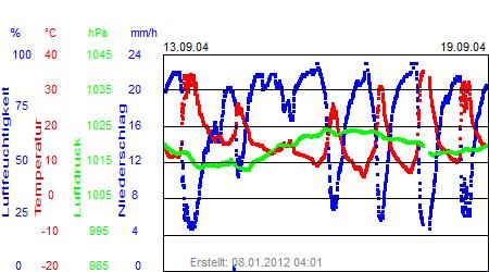 Grafik der Wettermesswerte der Woche 38 / 2004