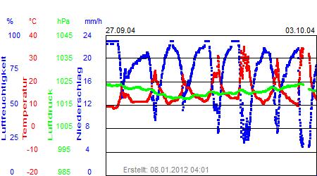 Grafik der Wettermesswerte der Woche 40 / 2004