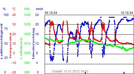 Grafik der Wettermesswerte der Woche 41 / 2004
