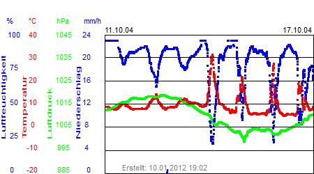 Grafik der Wettermesswerte der Woche 42 / 2004