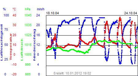 Grafik der Wettermesswerte der Woche 43 / 2004