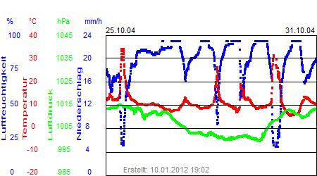 Grafik der Wettermesswerte der Woche 44 / 2004