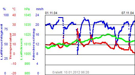 Grafik der Wettermesswerte der Woche 45 / 2004
