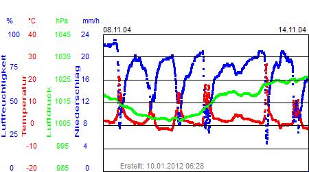Grafik der Wettermesswerte der Woche 46 / 2004