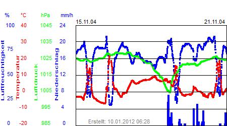 Grafik der Wettermesswerte der Woche 47 / 2004