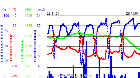 Grafik der Wettermesswerte der Woche 48 / 2004
