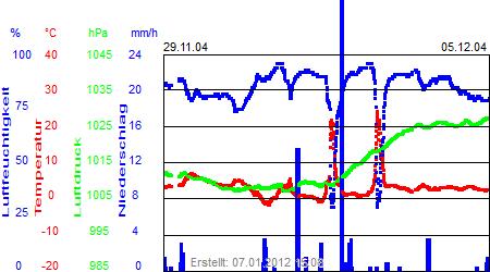 Grafik der Wettermesswerte der Woche 49 / 2004