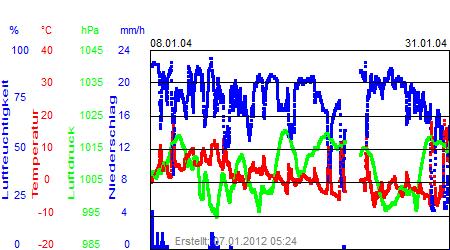 Grafik der Wettermesswerte vom Januar 2004