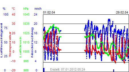 Grafik der Wettermesswerte vom Februar 2004