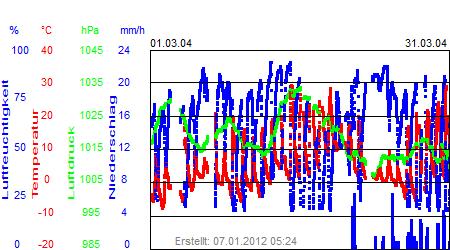 Grafik der Wettermesswerte vom März 2004