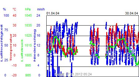 Grafik der Wettermesswerte vom April 2004